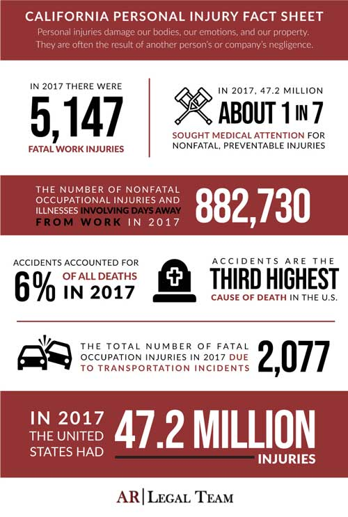 California personal injury fact sheet